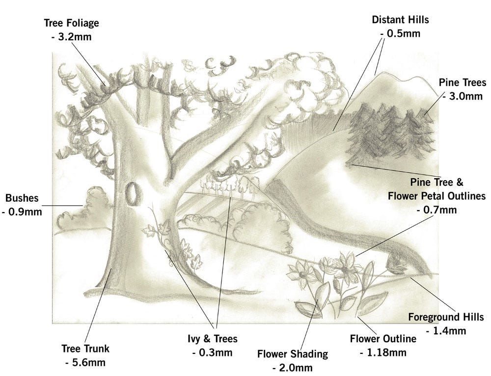 annotated landscape drawing